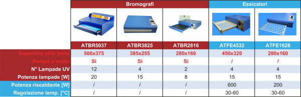 Comparazione bromografi per tampografia